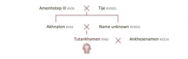 Tutankhamen's family relations by Zahi Hawass